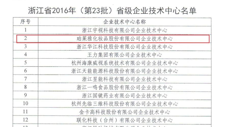 """科研实力迈向新高度:珀莱雅喜获 """"浙江省2016年省级企业技术中心""""荣誉称号!"""